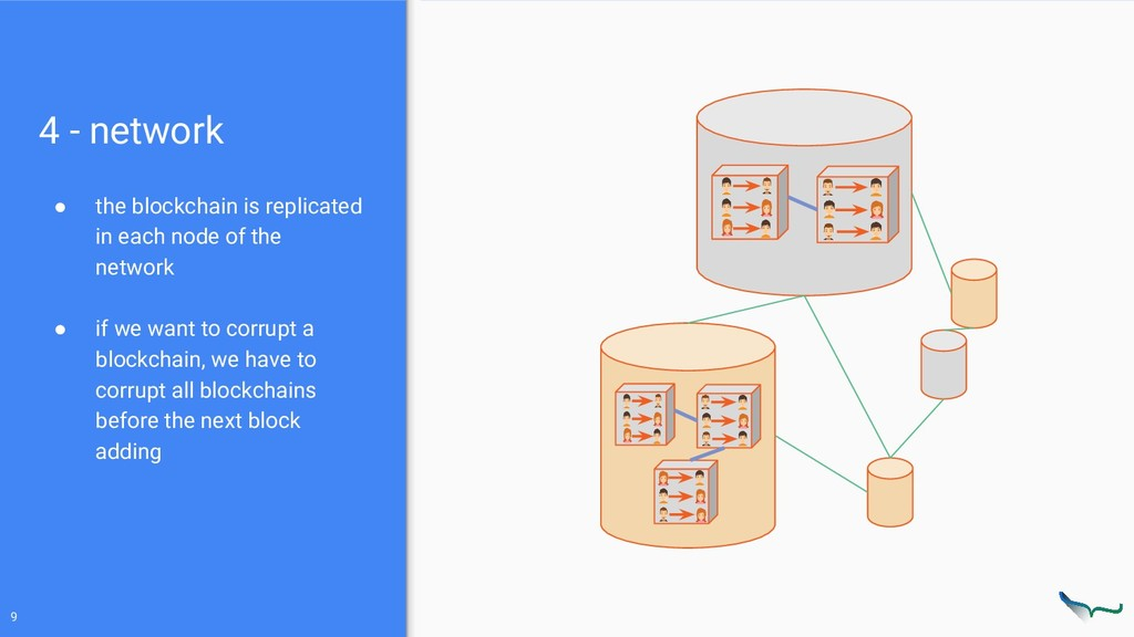 4 - network ● the blockchain is replicated in e...