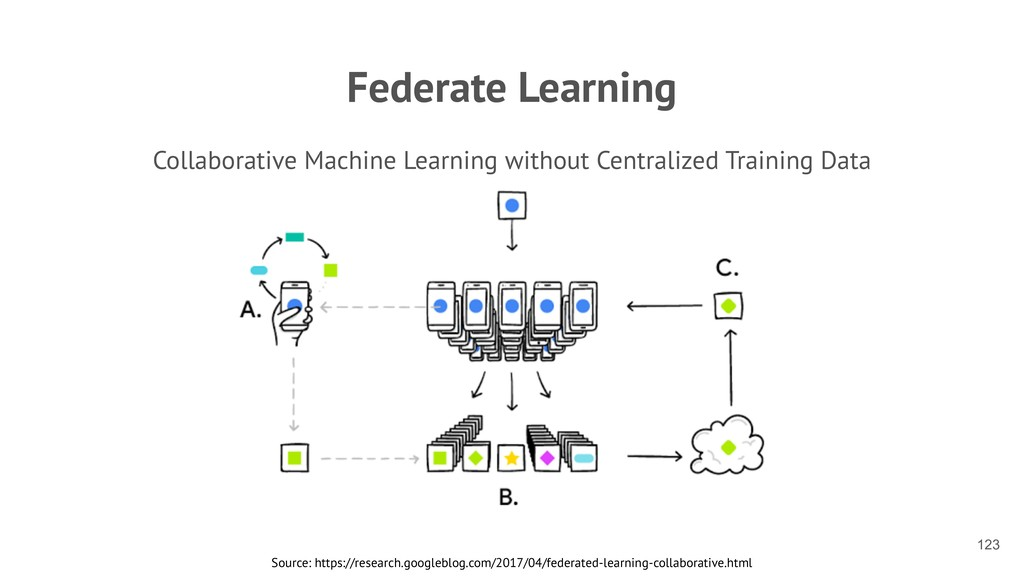 Federate Learning Collaborative Machine Learnin...
