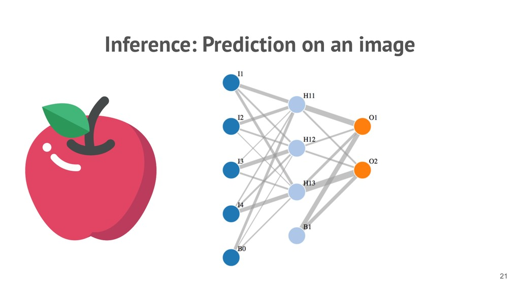 Inference: Prediction on an image !21