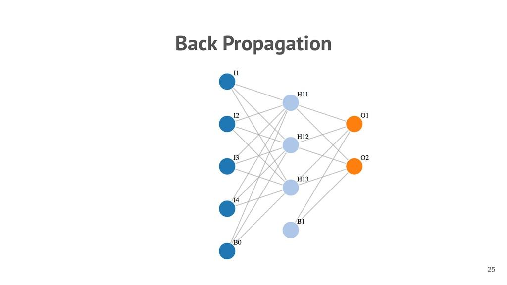 Back Propagation !25