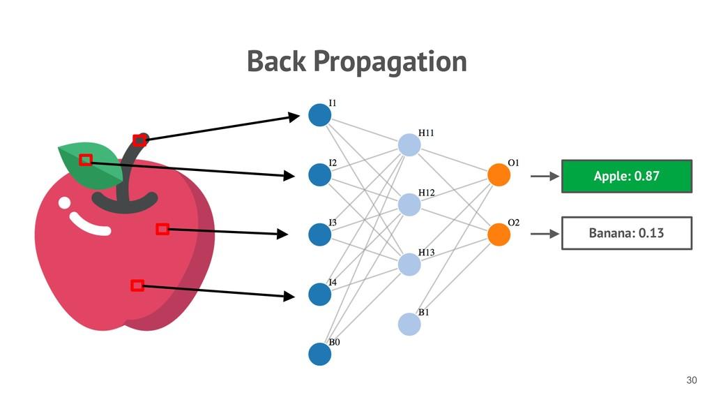 Back Propagation !30 Apple: 0.87 Banana: 0.13