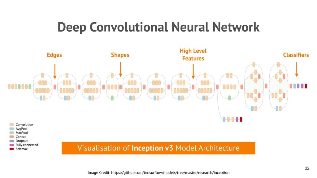 Deep Convolutional Neural Network !32 Image Cre...