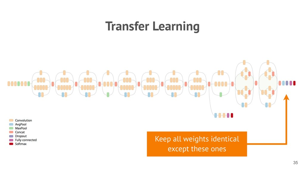 Transfer Learning !35 Keep all weights identica...