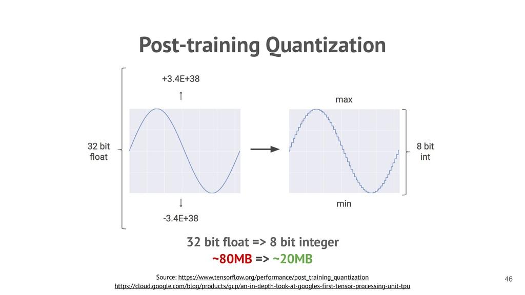 Post-training Quantization Source: https://www....