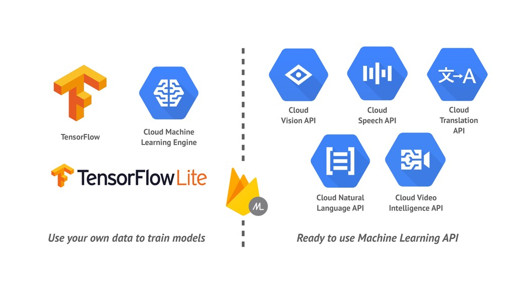 TensorFlow Cloud Machine Learning Engine Ready ...