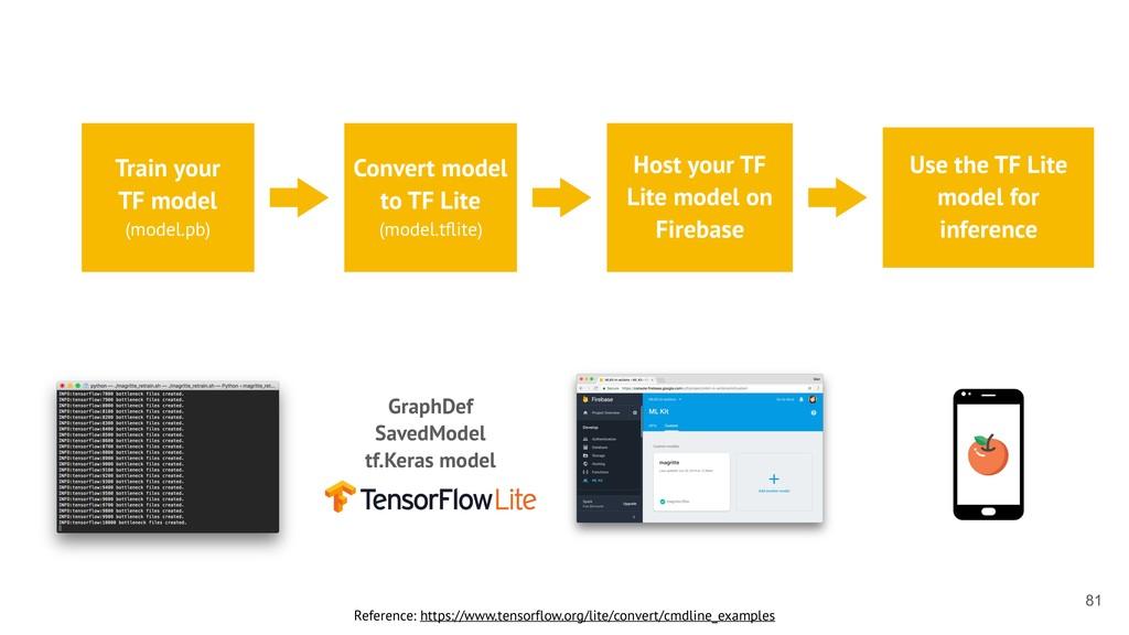 Reference: https://www.tensorflow.org/lite/conv...