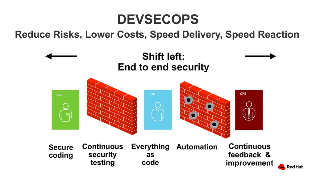 DEVSECOPS Shift left: End to end security Reduc...