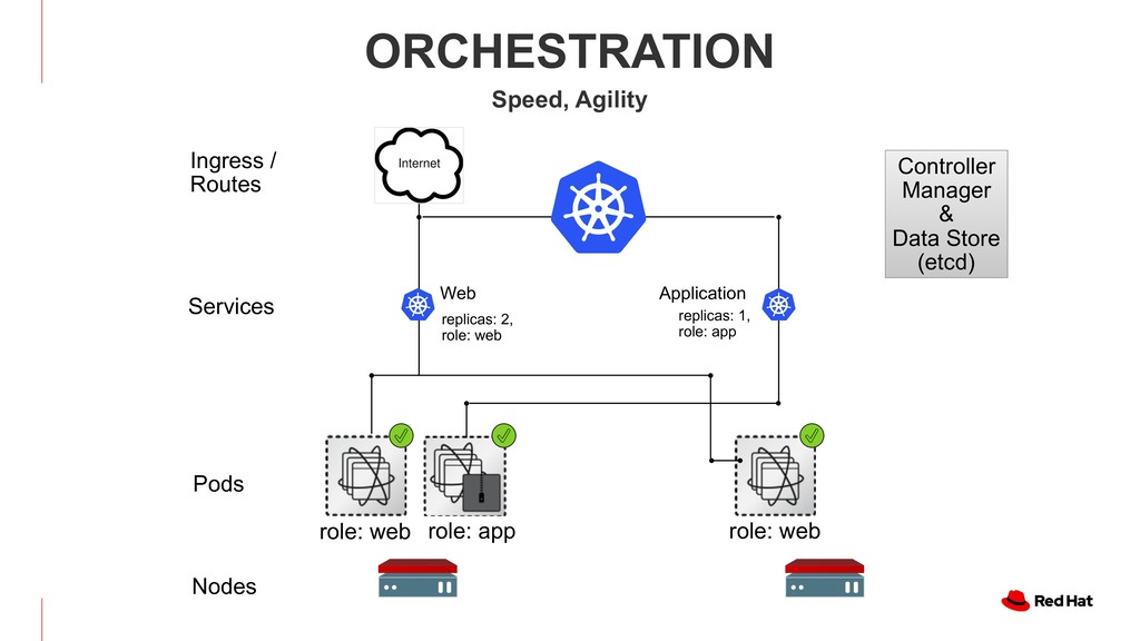Web Application ORCHESTRATION Speed, Agility Po...