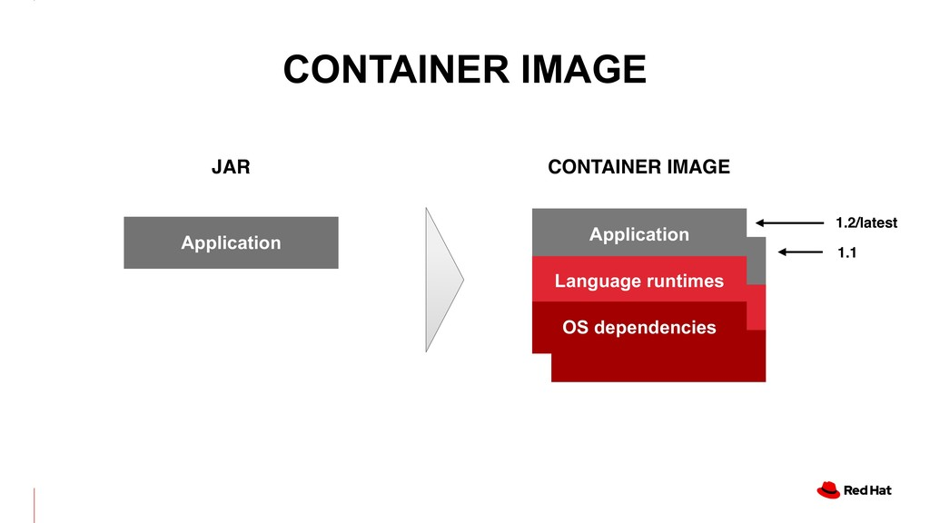 CONTAINER IMAGE JAR CONTAINER IMAGE Application...