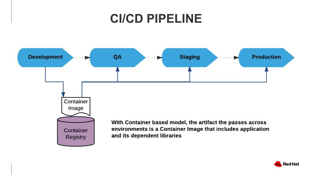 CONTINUOUS DELIVERY WITH CONTAINERS CI/CD PIPEL...