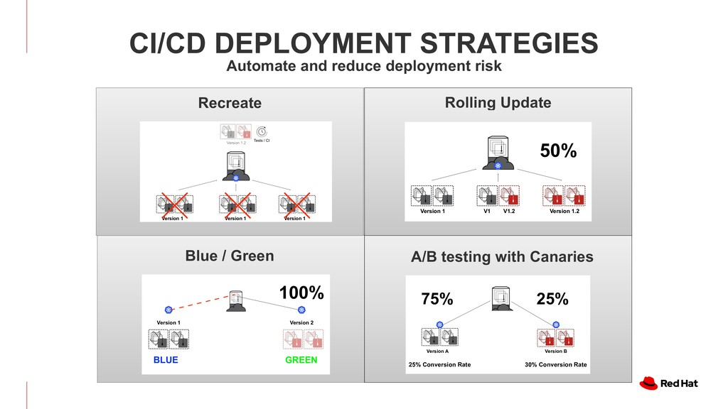 CI/CD DEPLOYMENT STRATEGIES