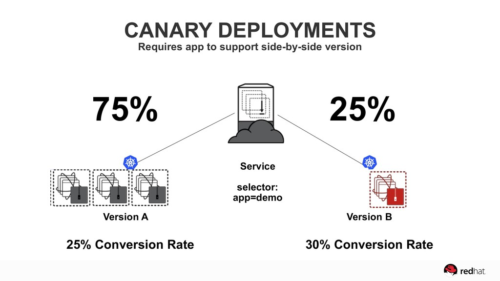 CANARY DEPLOYMENTS