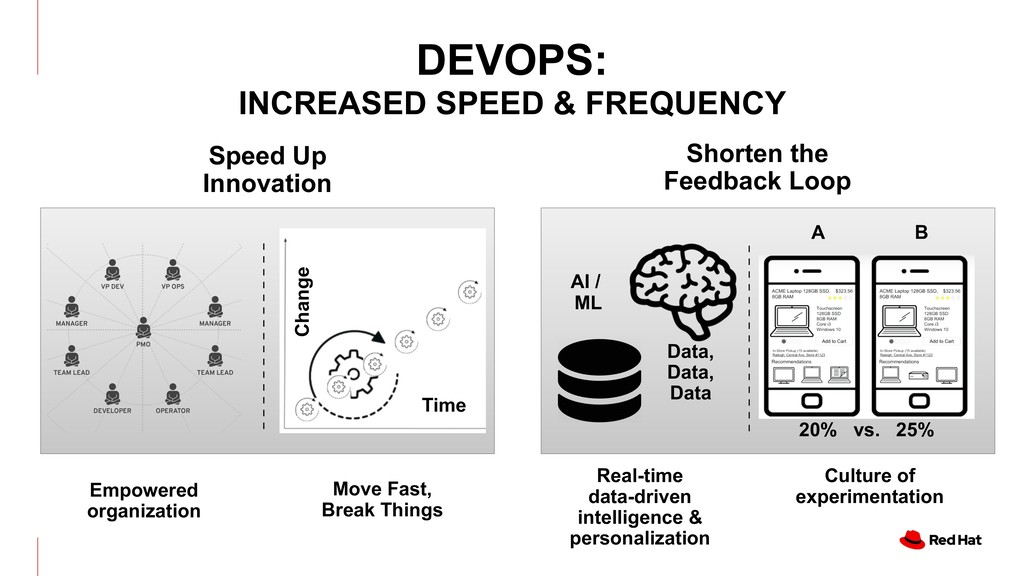 DEVOPS: INCREASED SPEED & FREQUENCY Empowered o...