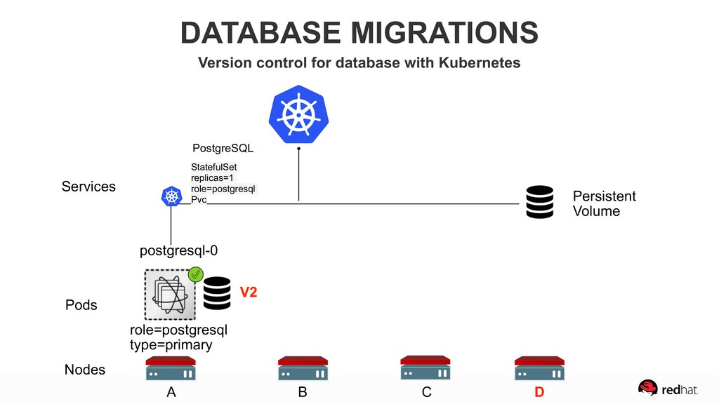 role=postgresql type=primary Nodes Pods Service...