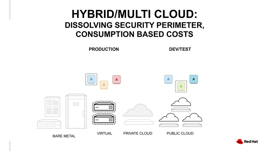 BARE METAL PRIVATE CLOUD PUBLIC CLOUD VIRTUAL P...