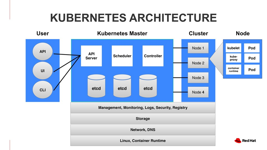 KUBERNETES ARCHITECTURE Authorization API Serve...