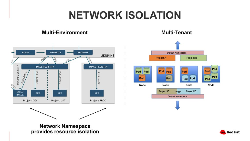 Network Namespace 
