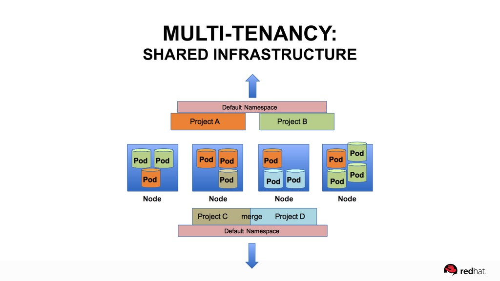 MULTI-TENANCY: SHARED INFRASTRUCTURE