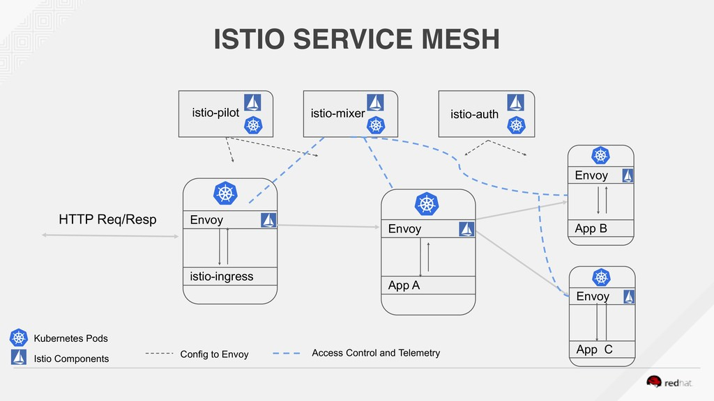 ISTIO SERVICE MESH Envoy istio-ingress Envoy Ap...