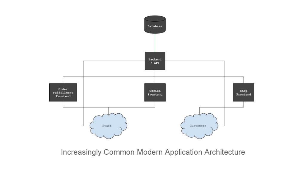 Increasingly Common Modern Application Architec...