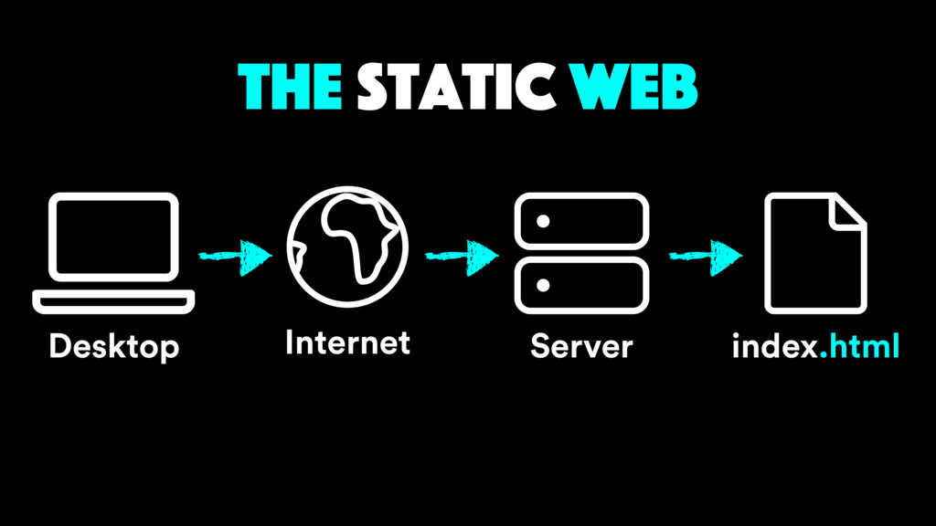 the static web Server Internet Desktop index.ht...