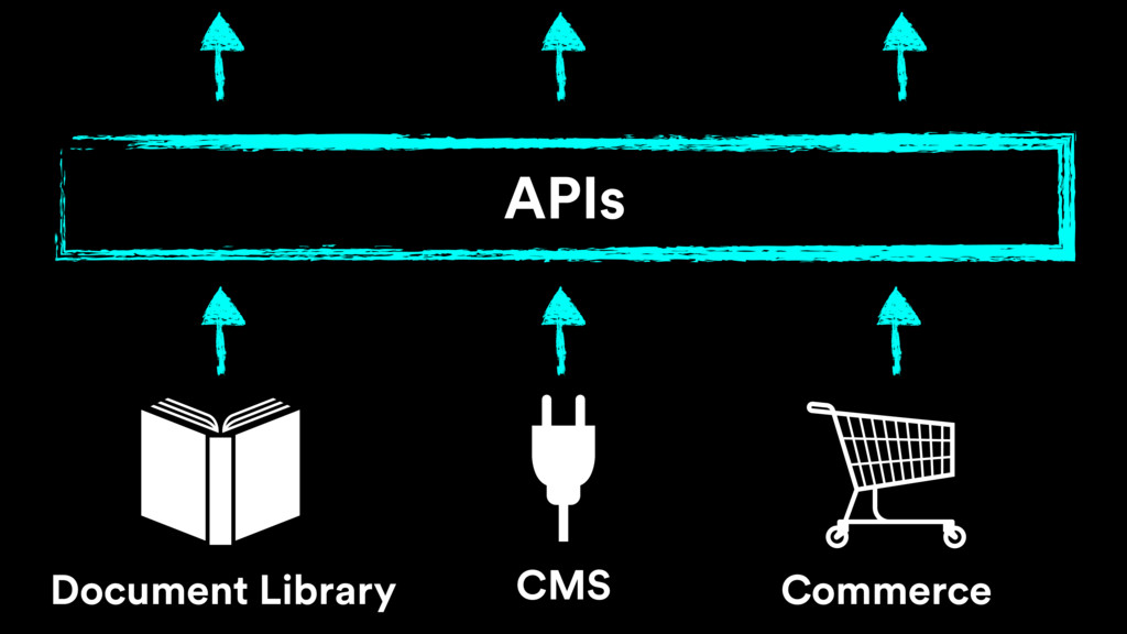 Commerce CMS Document Library APIs