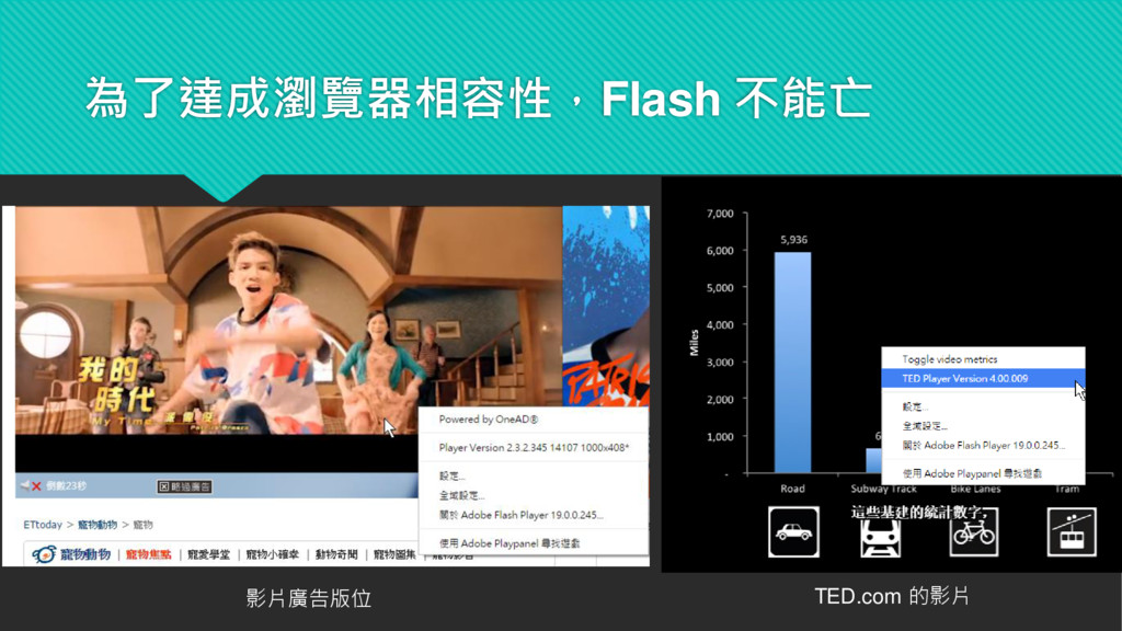 為了達成瀏覽器相容性,Flash 不能亡 影片廣告版位 TED.com 的影片