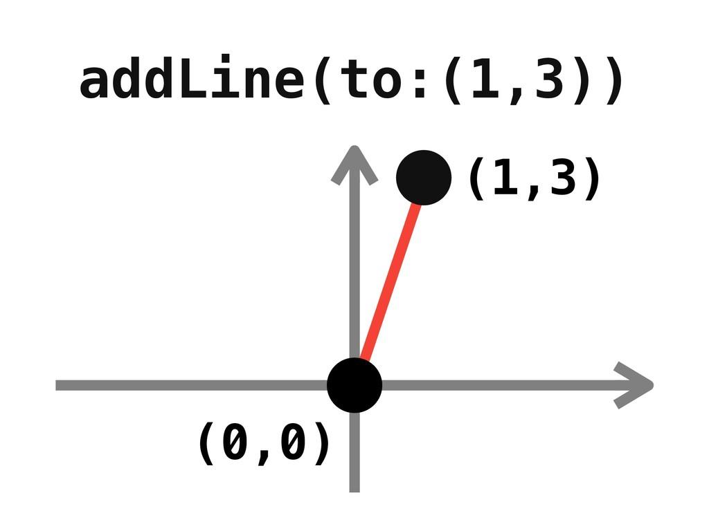 addLine(to:(1,3)) (0,0) (1,3)