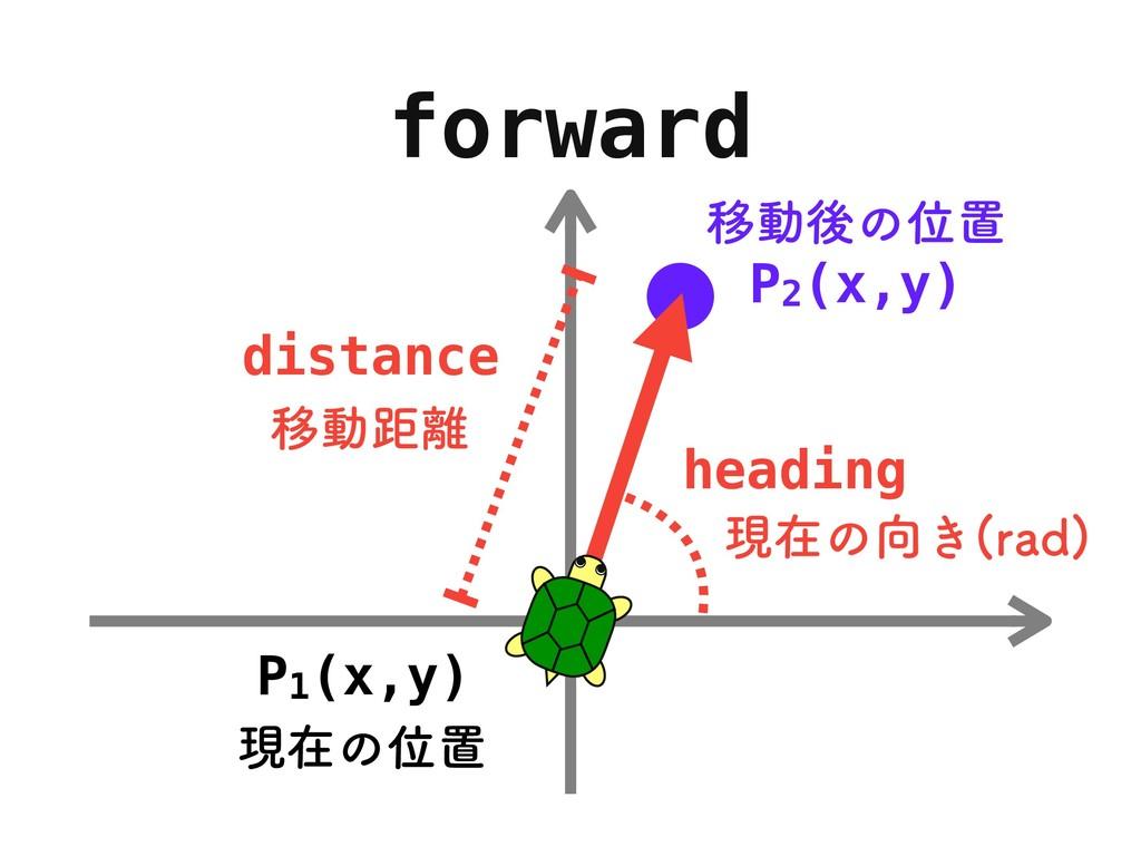 forward P2(x,y) ҠಈޙͷҐஔ Ҡಈڑ distance ݱࡏͷ͖ SBE ...