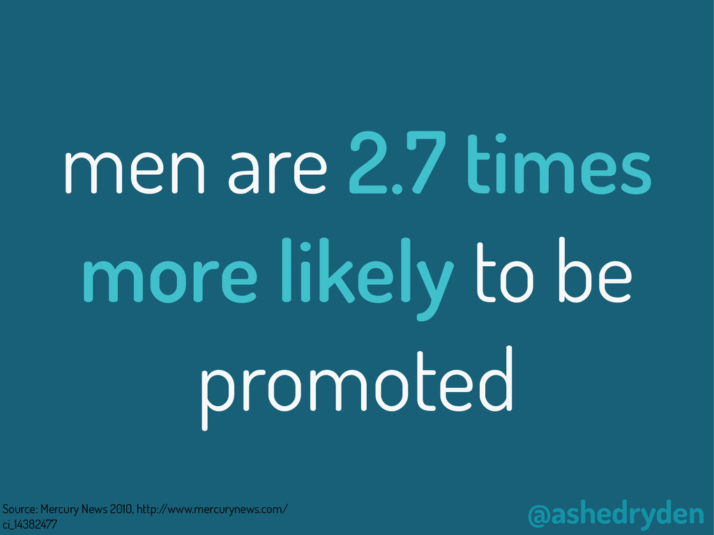 @ashedryden men are 2.7 times more likely to be...