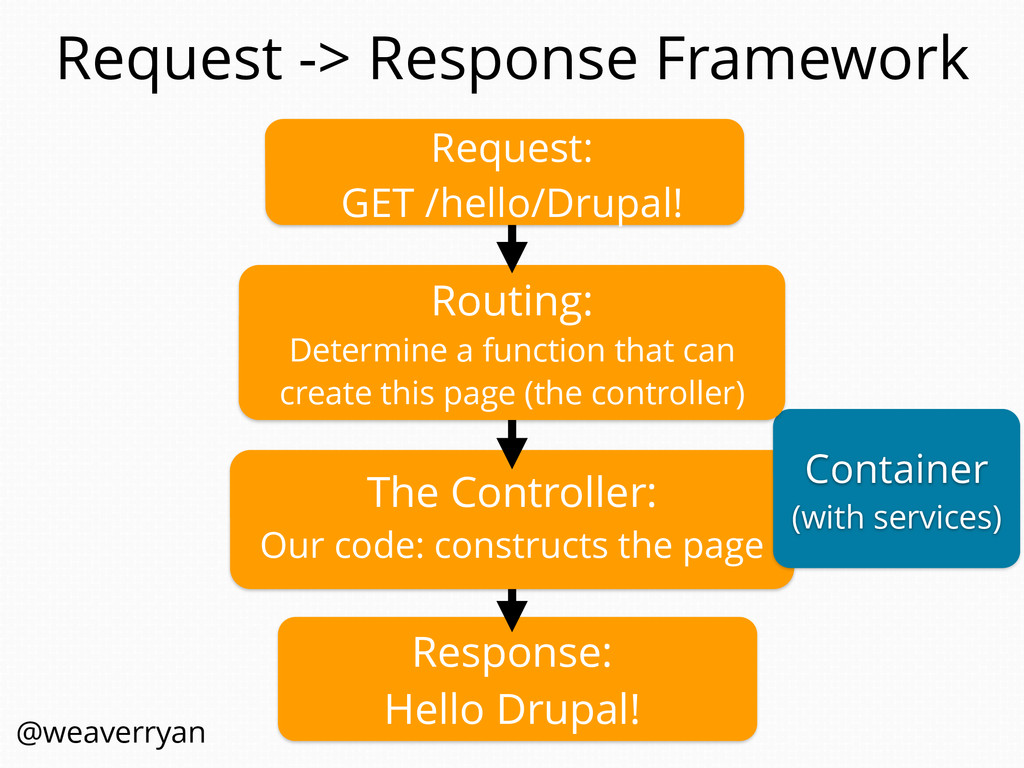 Request -> Response Framework The Controller: O...
