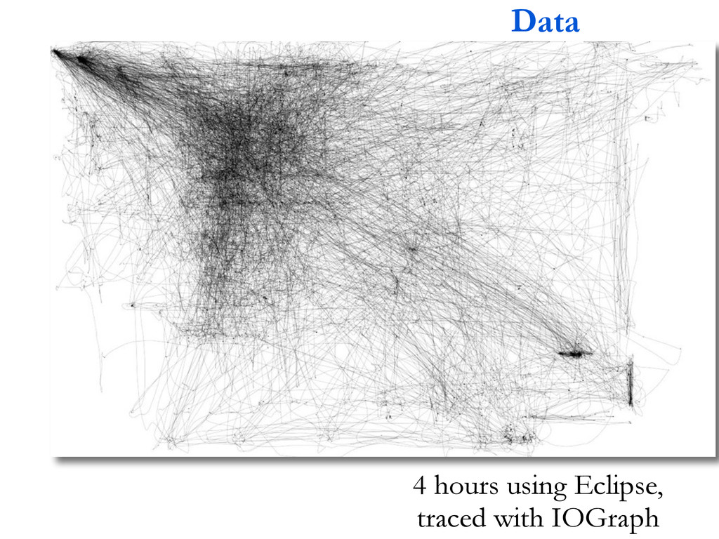 Data 4 hours using Eclipse, traced with IOGraph