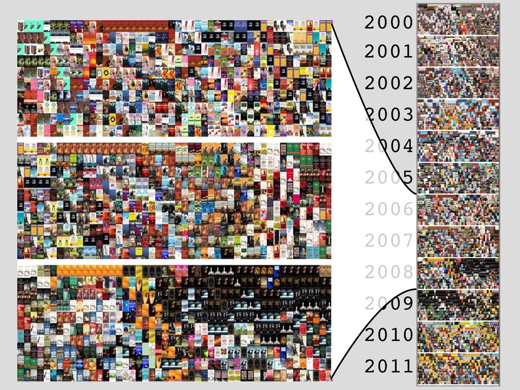 2000 2001 2002 2003 2004 2005 2006 2007 2008 20...