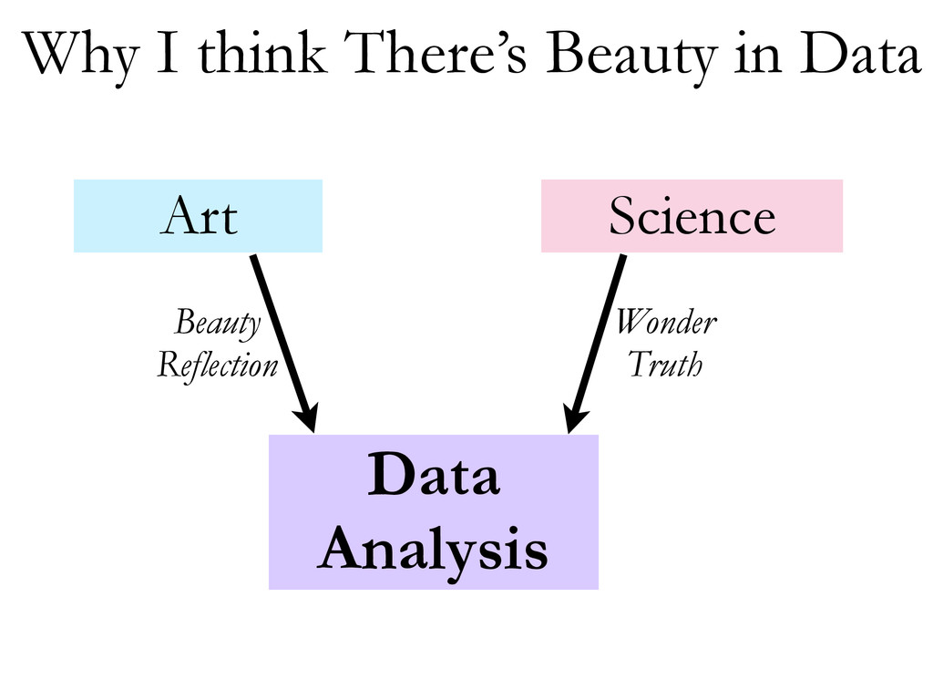 Data Analysis Art Science Beauty Reflection Won...