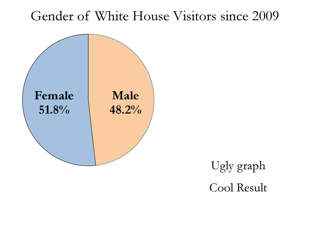 Female 51.8% Male 48.2% Gender of White House V...