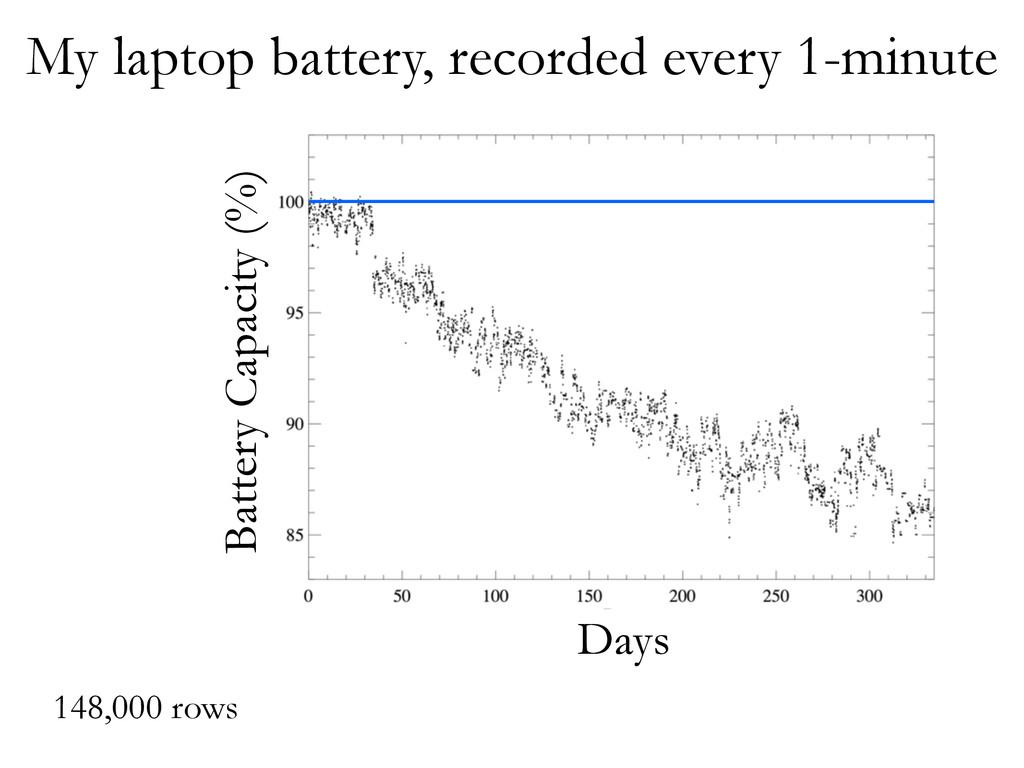 Days Battery Capacity (%) My laptop battery, re...