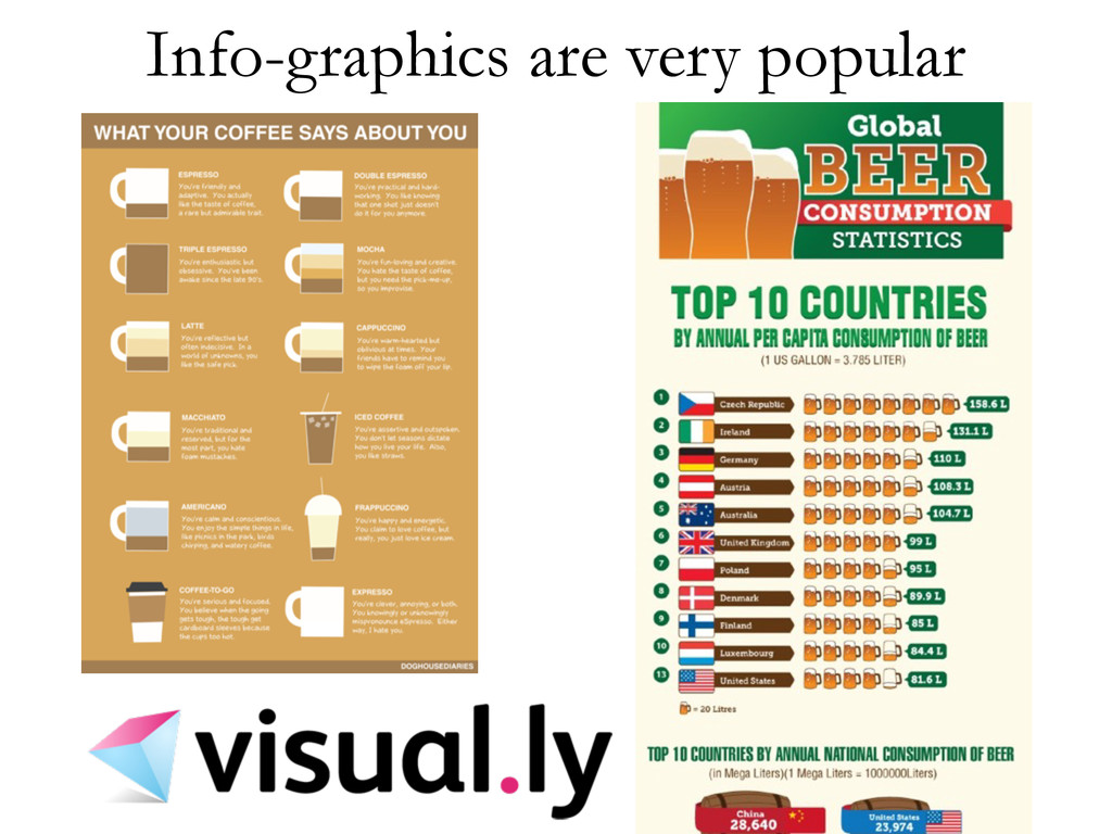 Info-graphics are very popular