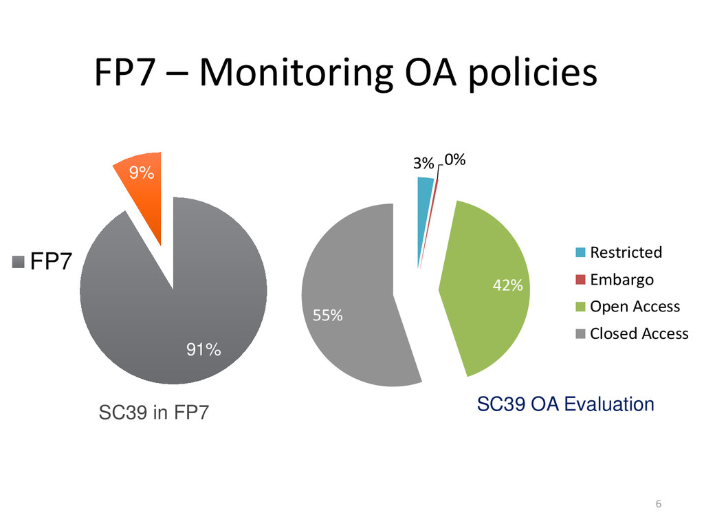 FP7 – Monitoring OA policies 91% 9% SC39 in FP7...