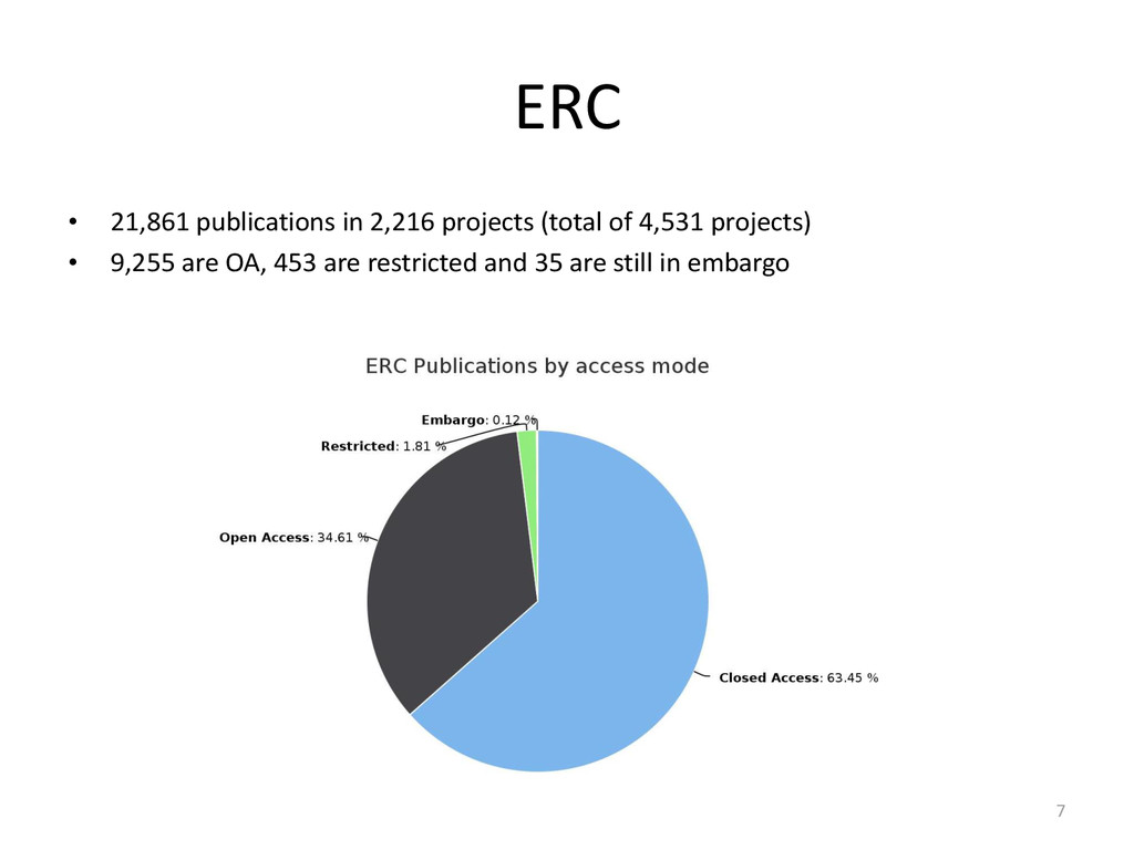 ERC • 21,861 publications in 2,216 projects (to...