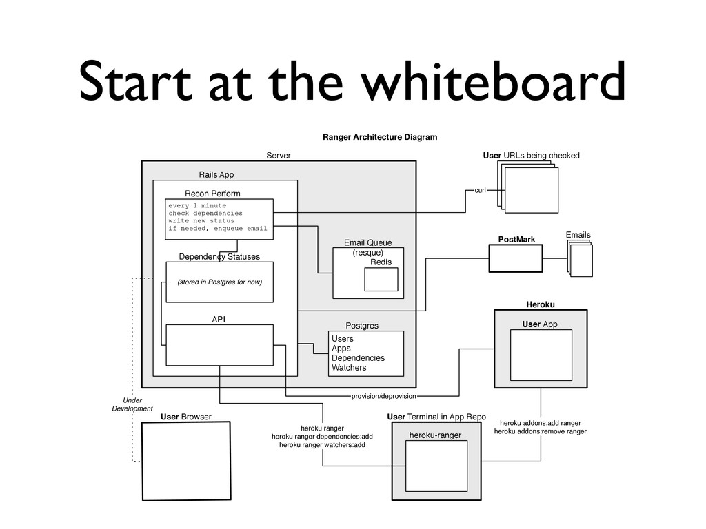 Start at the whiteboard Ranger Architecture Dia...