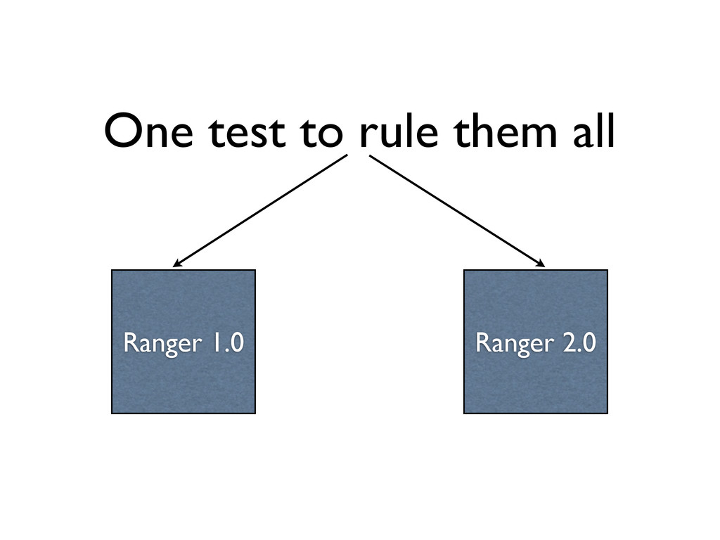 One test to rule them all Ranger 1.0 Ranger 2.0