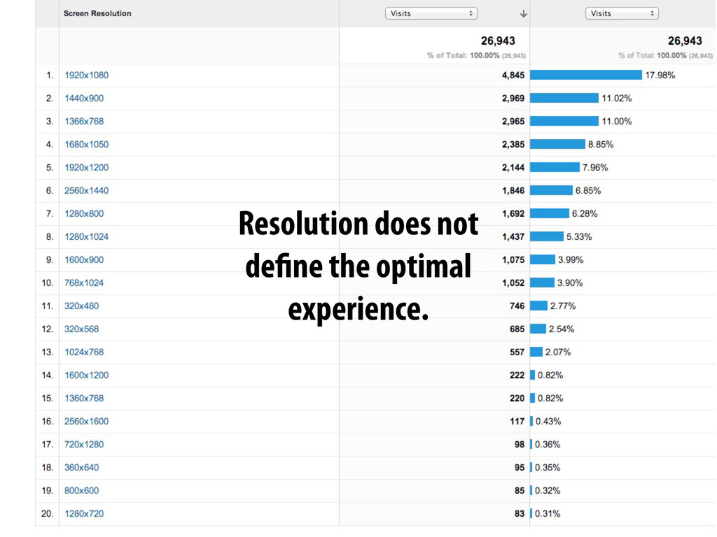 Resolution does not define the optimal experien...