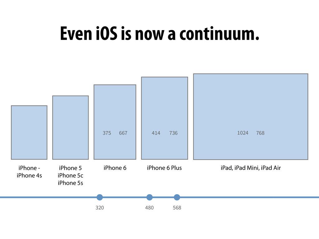 480 320 568 667 375 736 414 768 1024 Even iOS i...