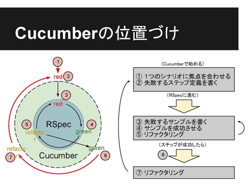 Cucumberの位置づけ RSpec red 2 red red green refacto...
