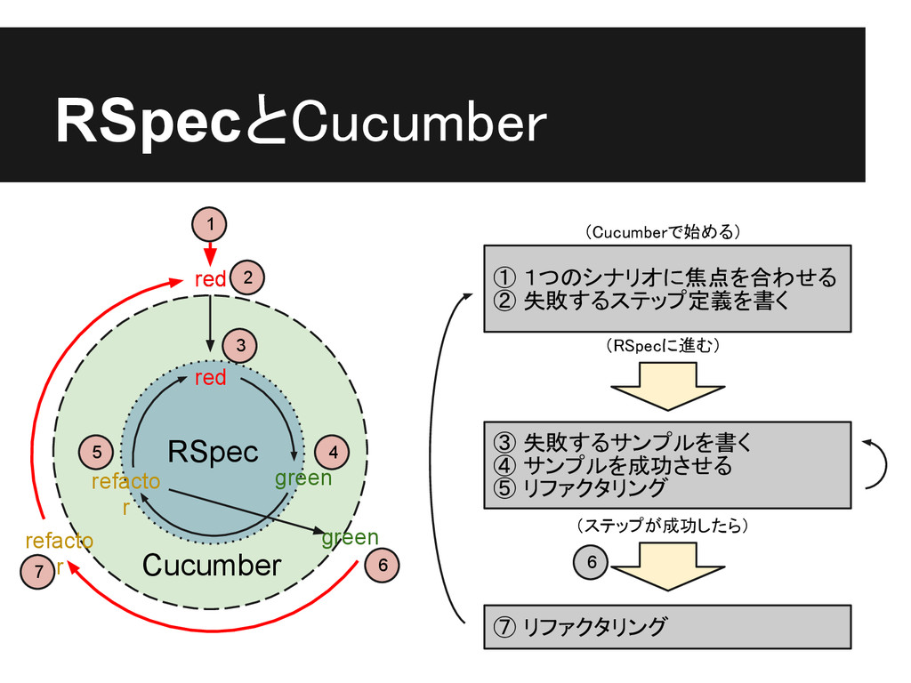 RSpecとCucumber RSpec red 2 red red green refact...