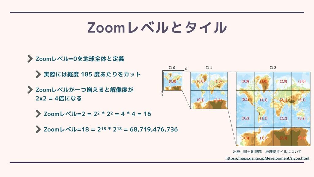 Zoomレベル=0を地球全体と定義 実際には経度 185 度あたりをカット Zoomレベルが一...