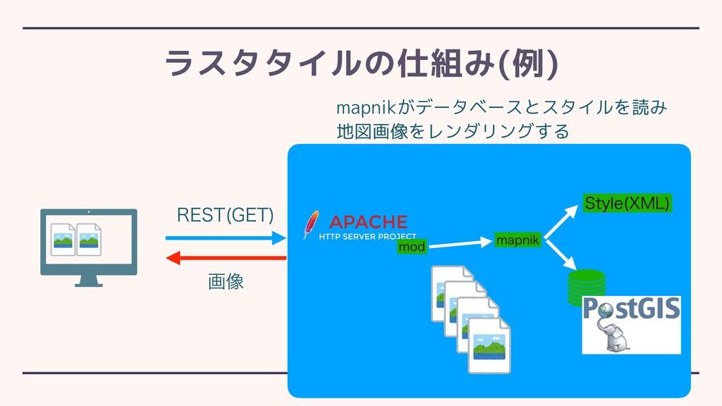 ラスタタイルの仕組み(例) NPE NBQOJL 4UZMF 9.-  3&45 (&5  ը...
