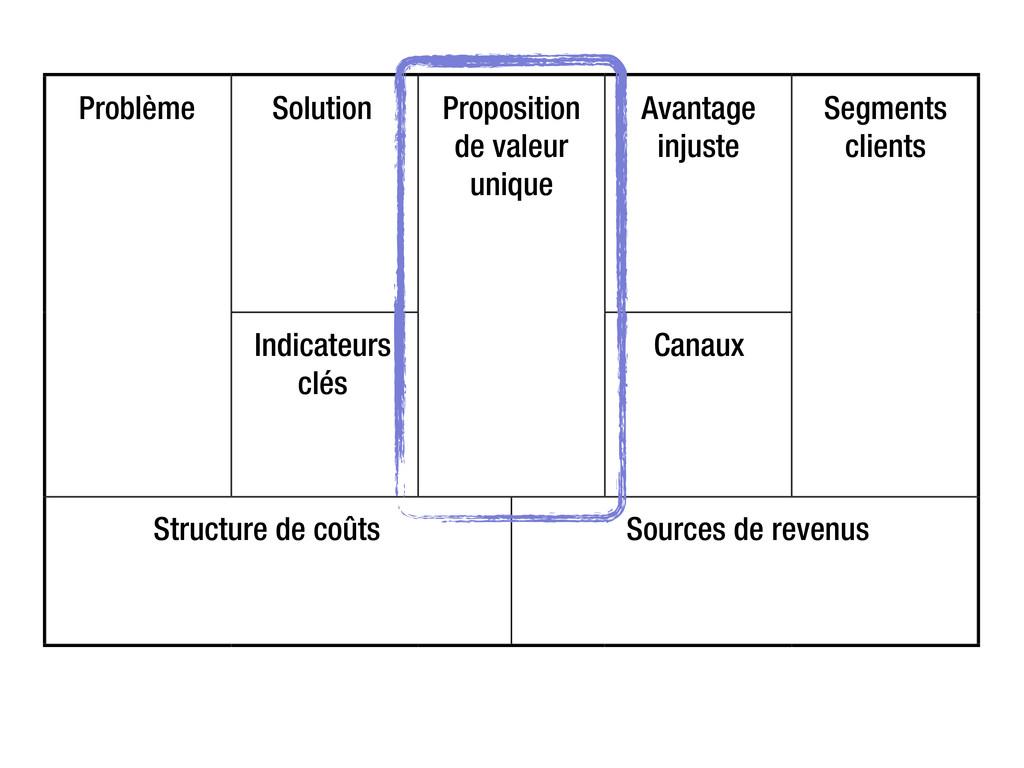 Problème Solution Proposition de valeur unique ...