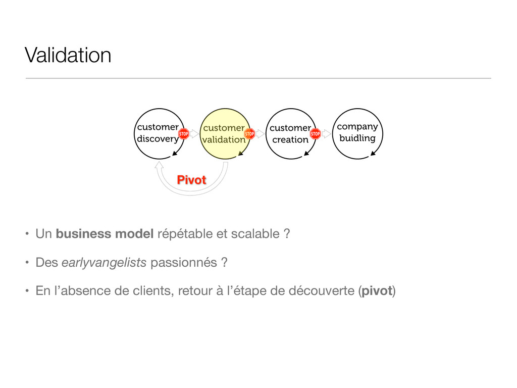 Validation • Un business model répétable et sca...