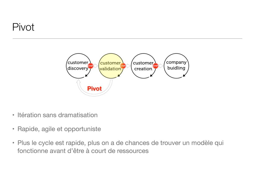 Pivot • Itération sans dramatisation • Rapide, ...